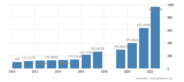 suriname consumer price index 2005  100 wb data