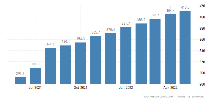 Suriname Consumer Price Index Cpi