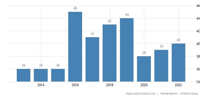 Suriname Corruption Index
