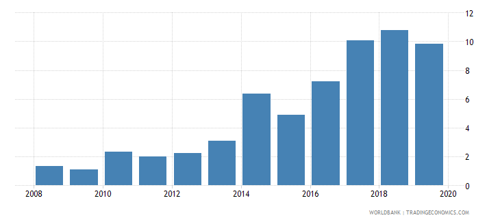 suriname credit to government and state owned enterprises to gdp percent wb data