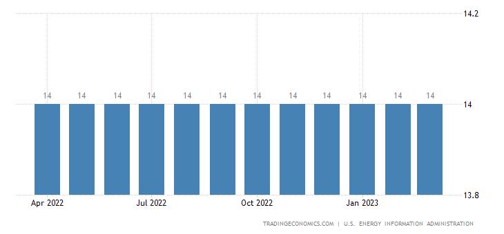 Suriname Crude Oil Production