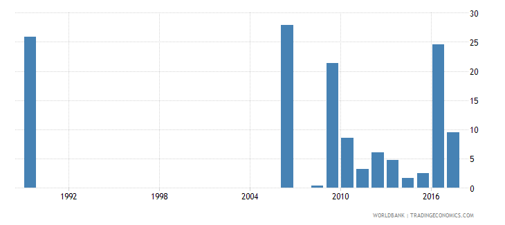 suriname cumulative drop out rate to the last grade of primary education female percent wb data
