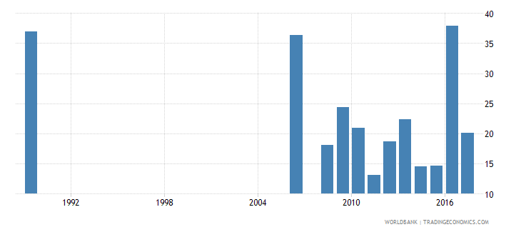 suriname cumulative drop out rate to the last grade of primary education male percent wb data