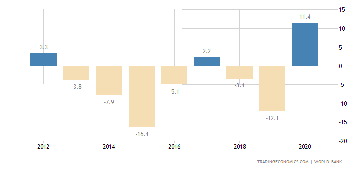 Suriname Current Account to GDP