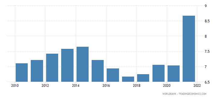 suriname death rate crude per 1 000 people wb data