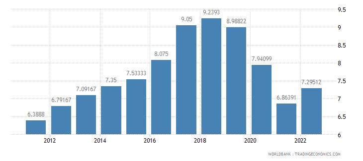 suriname deposit interest rate percent wb data