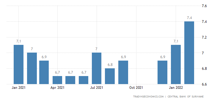 Deposit Interest Rate in Suriname