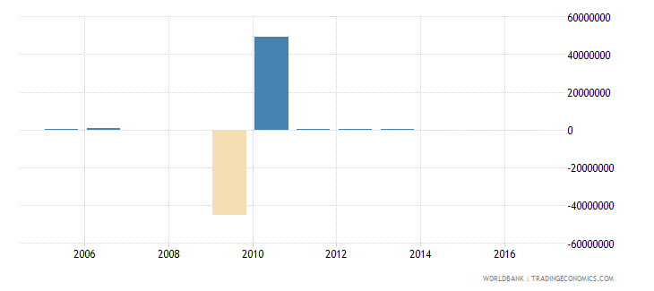 suriname discrepancy in expenditure estimate of gdp current lcu wb data