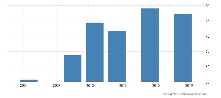 suriname elderly literacy rate population 65 years female percent wb data