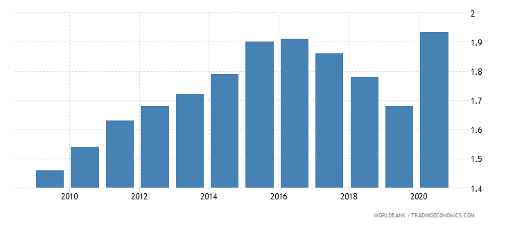 suriname employers total percent of employment wb data