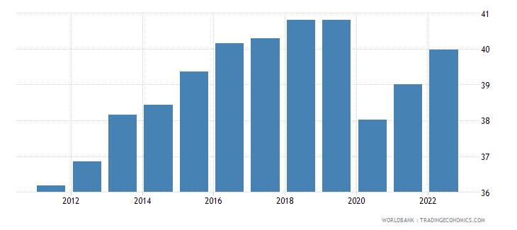 suriname employment to population ratio 15 plus  female percent wb data