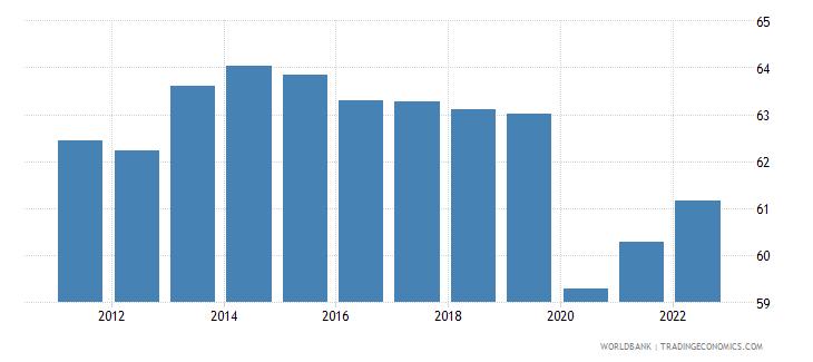 suriname employment to population ratio 15 plus  male percent wb data