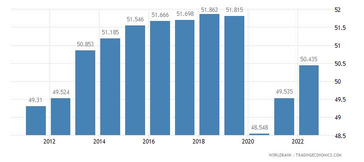 suriname employment to population ratio 15 plus  total percent wb data