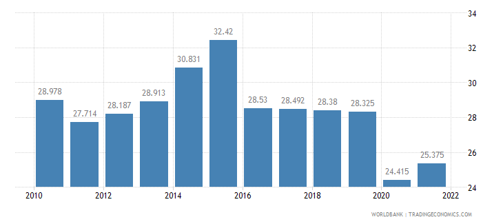 suriname employment to population ratio ages 15 24 total percent wb data