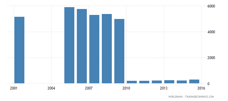 suriname enrolment in secondary education private institutions female number wb data