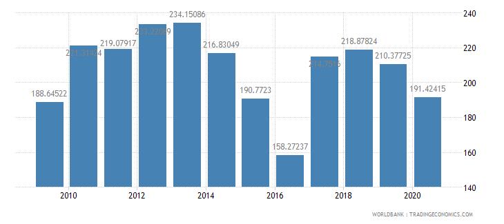 suriname export volume index 2000  100 wb data