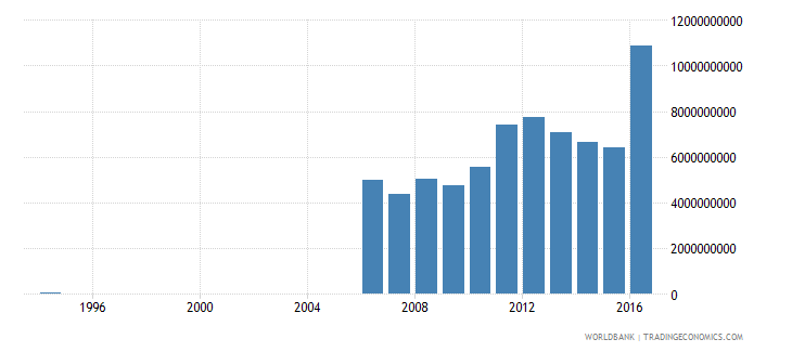 suriname exports as a capacity to import constant lcu wb data