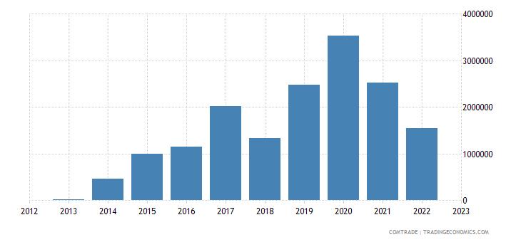suriname exports bangladesh