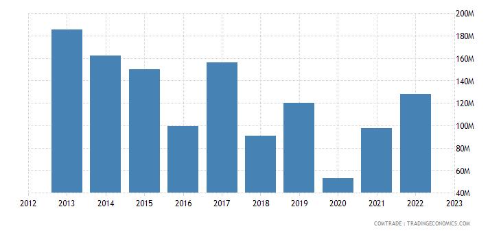 suriname exports belgium