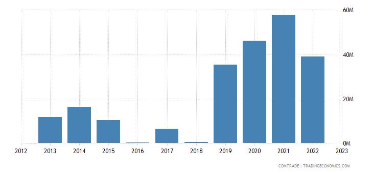 suriname exports brazil