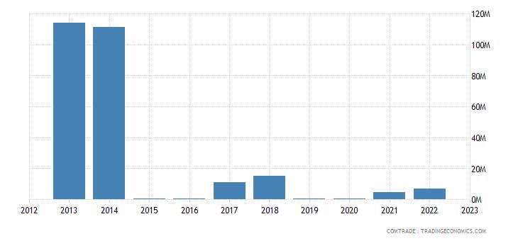 suriname exports canada