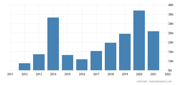 suriname exports china