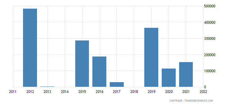 suriname exports guyana parts machinery headings 8425 to 8430