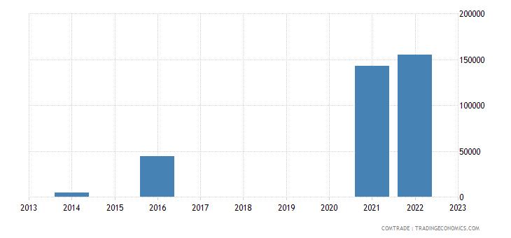 suriname exports guyana tractors not heading 8709