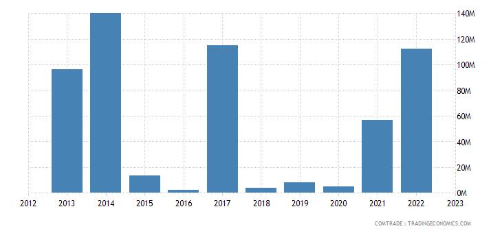 suriname exports guyana