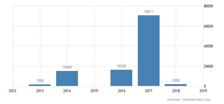 suriname exports haiti estimate low valued import transactions