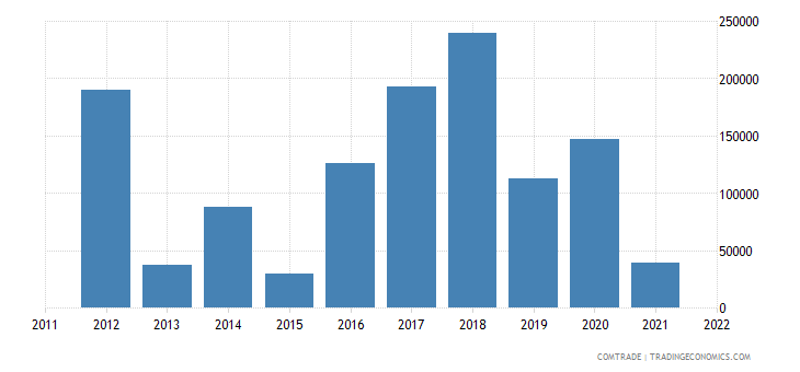 suriname exports india iron steel