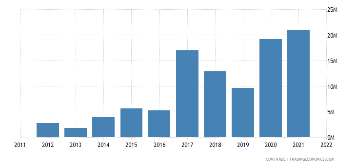 suriname exports india