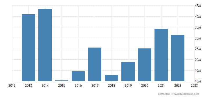 suriname exports jamaica
