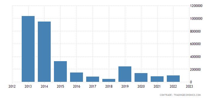 suriname exports netherlands aluminum