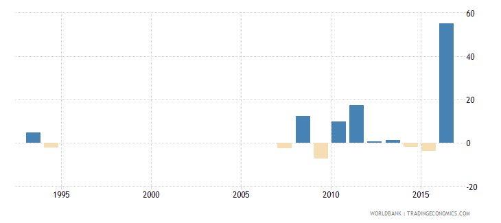 suriname exports of goods and services annual percent growth wb data
