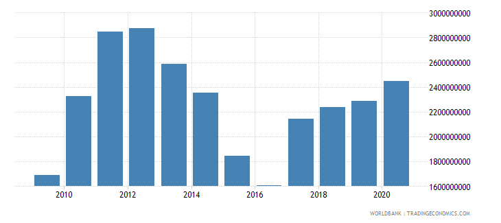 suriname exports of goods and services bop us dollar wb data