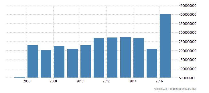 suriname exports of goods and services constant 2000 us dollar wb data