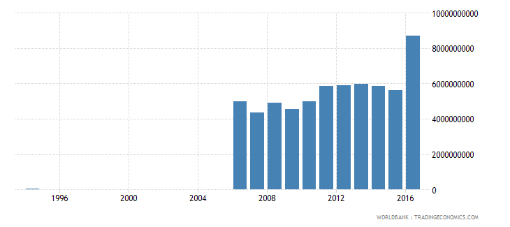 suriname exports of goods and services constant lcu wb data