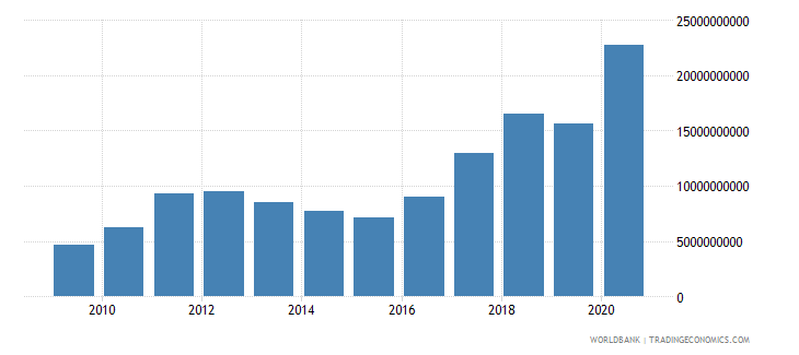 suriname exports of goods and services current lcu wb data