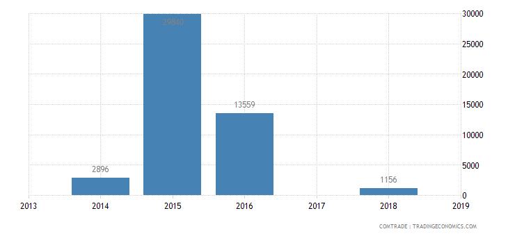 suriname exports panama articles iron steel