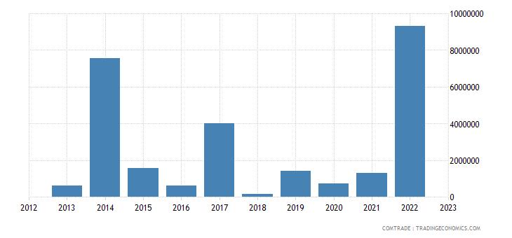 suriname exports panama