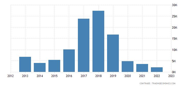 suriname exports singapore