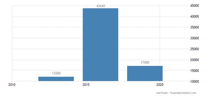 suriname exports south korea estimate low valued import transactions