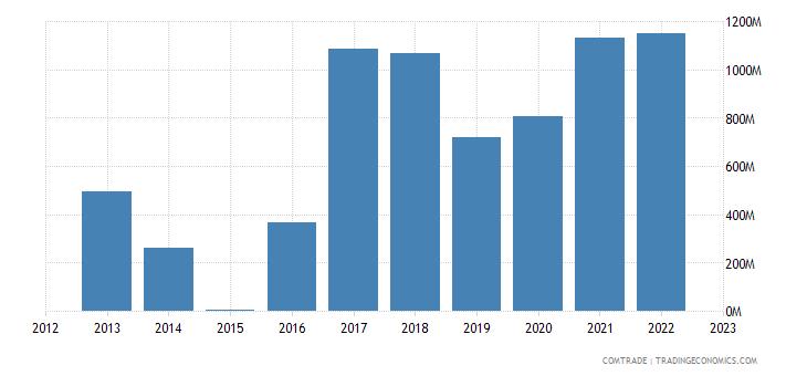 suriname exports switzerland