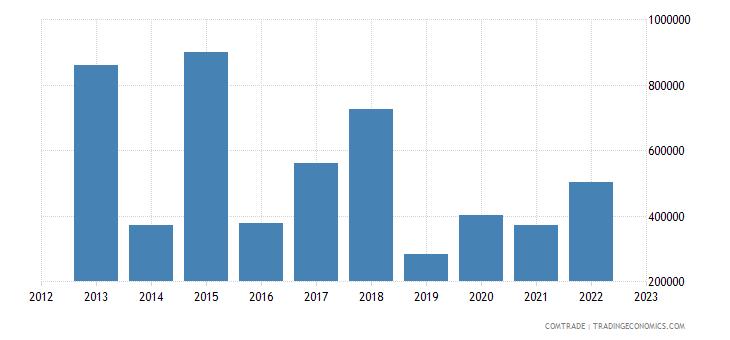 suriname exports thailand
