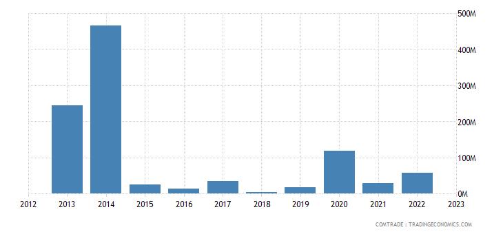 suriname exports united states