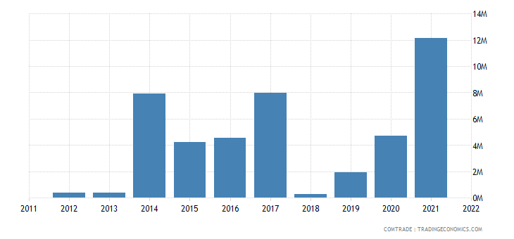 suriname exports venezuela