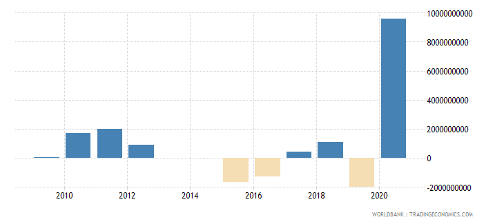 suriname external balance on goods and services current lcu wb data