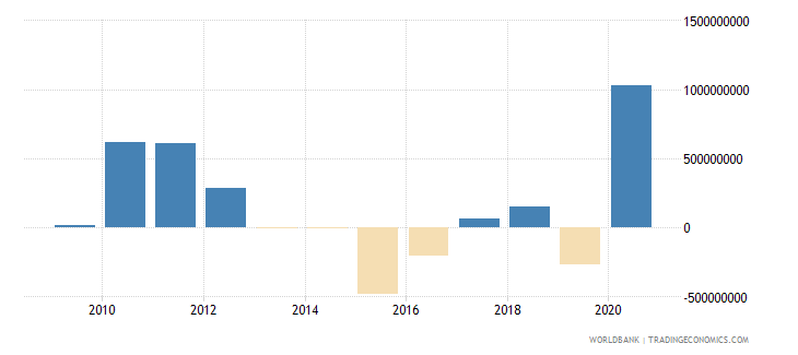 suriname external balance on goods and services us dollar wb data