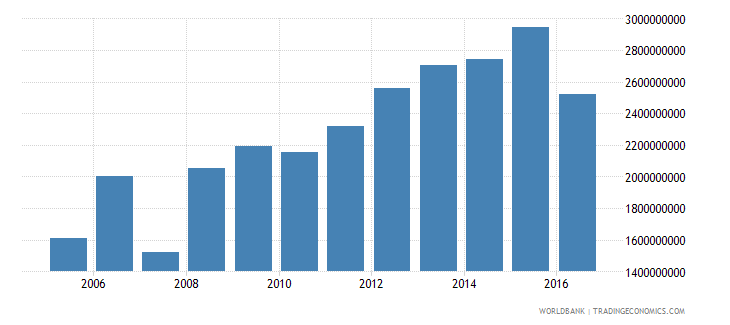 suriname final consumption expenditure constant 2000 us dollar wb data